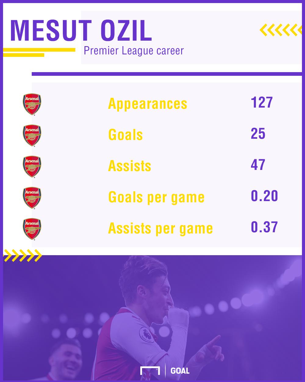 Mesut Ozil Premier League stats Arsenal