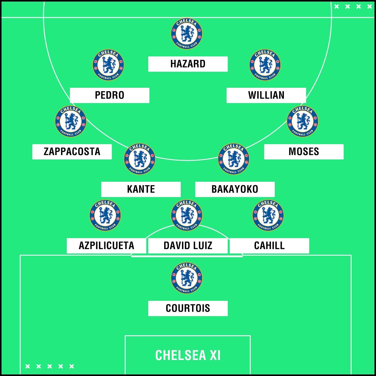 Chelsea XI v Watford 050218