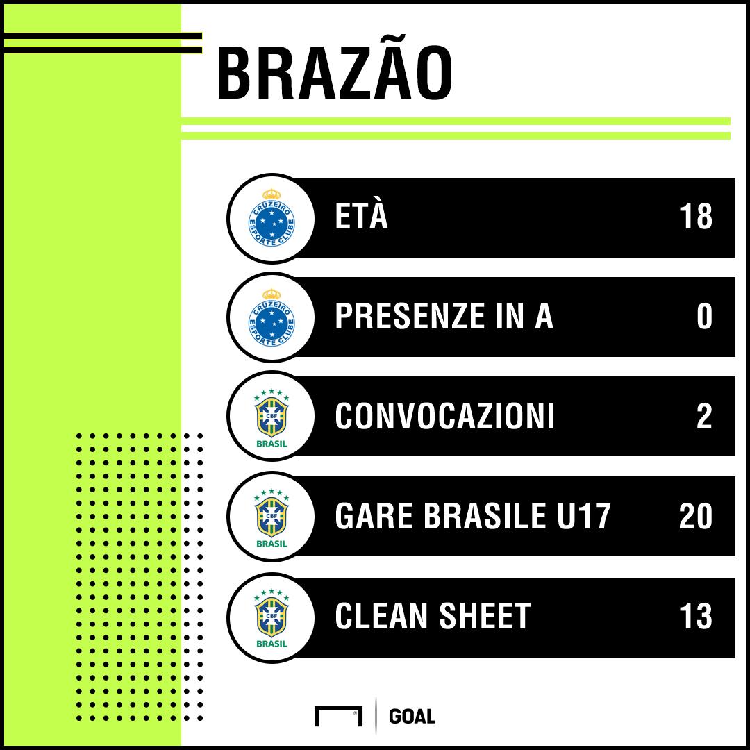 PS Brazao
