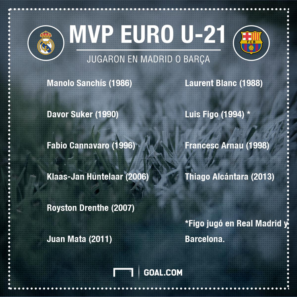 GFX MVP Euro U 21 Real Madrid Barcelona