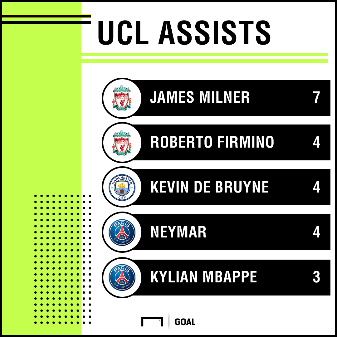 Champions League most assist 170218 James Milner