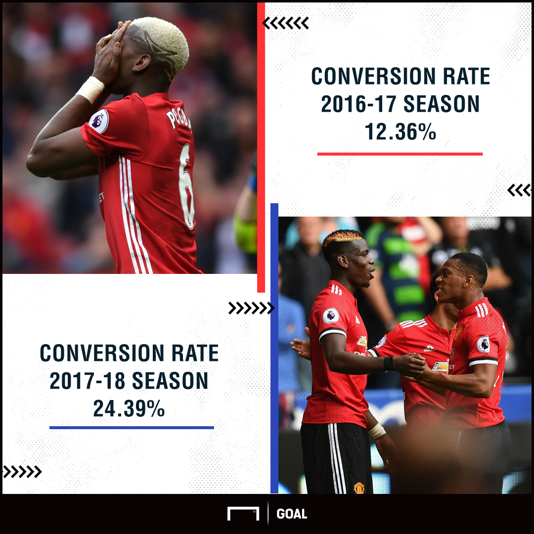 Manchester United conversion rate August 2017