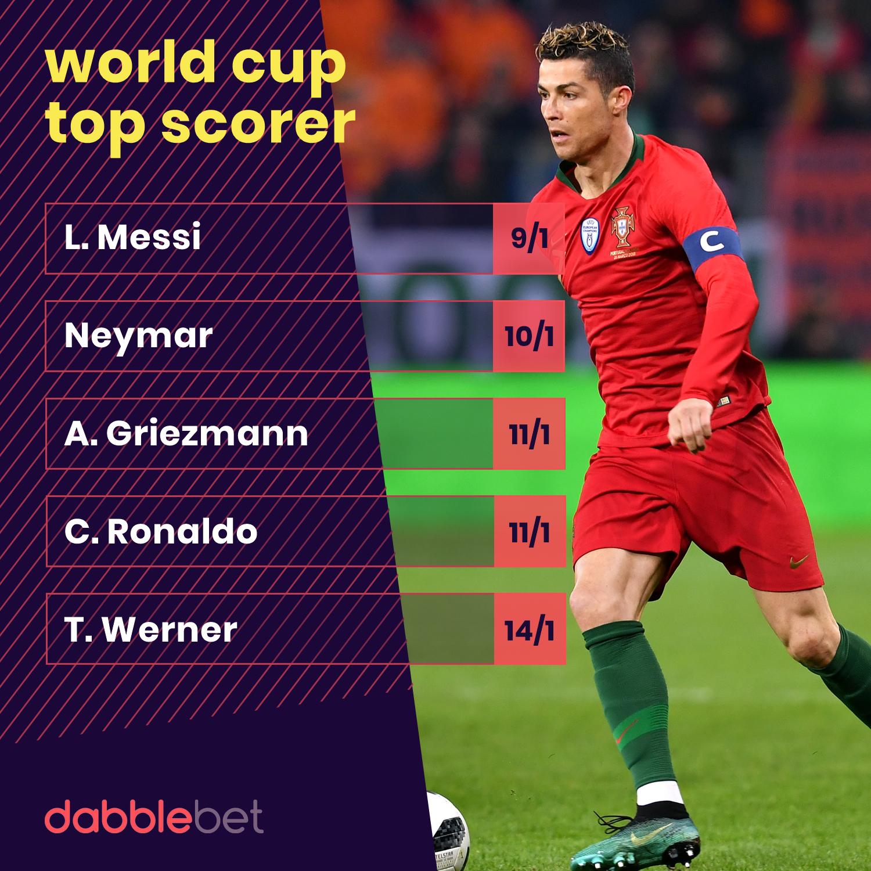 World Cup top scorer odds from dabblebet