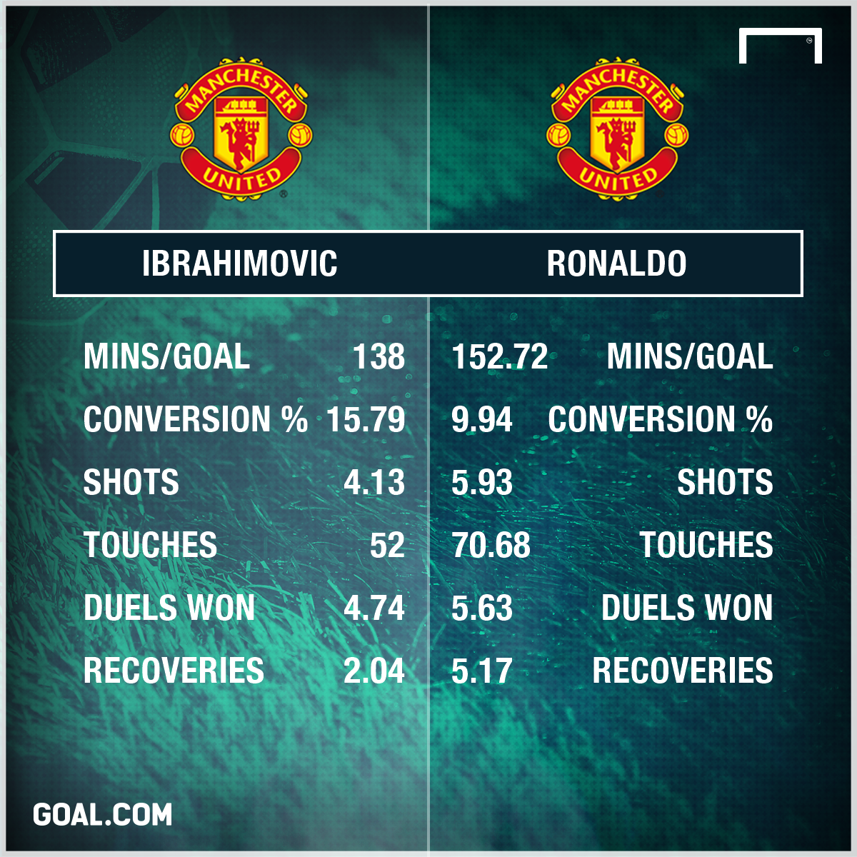 Zlatan Ibrahimovic Cristiano Ronaldo Manchester United