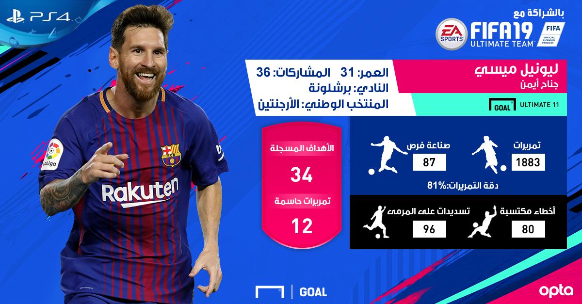 Messi FUT 19 AR