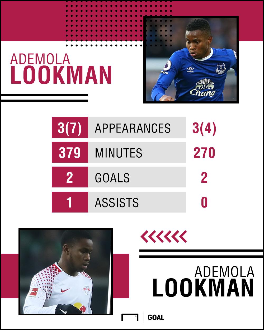 Ademola Lookman ps