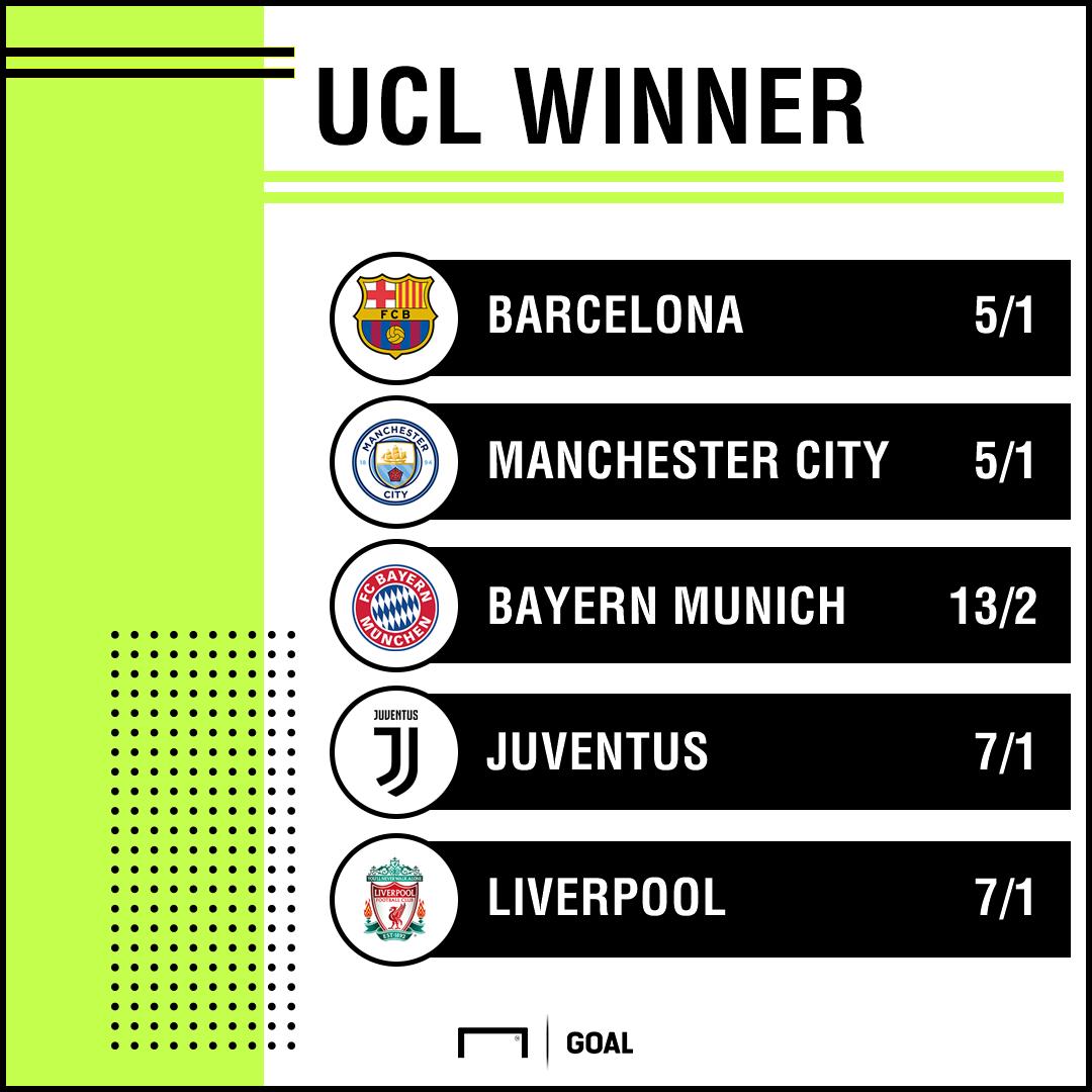 Champions League Winner odds update 200819