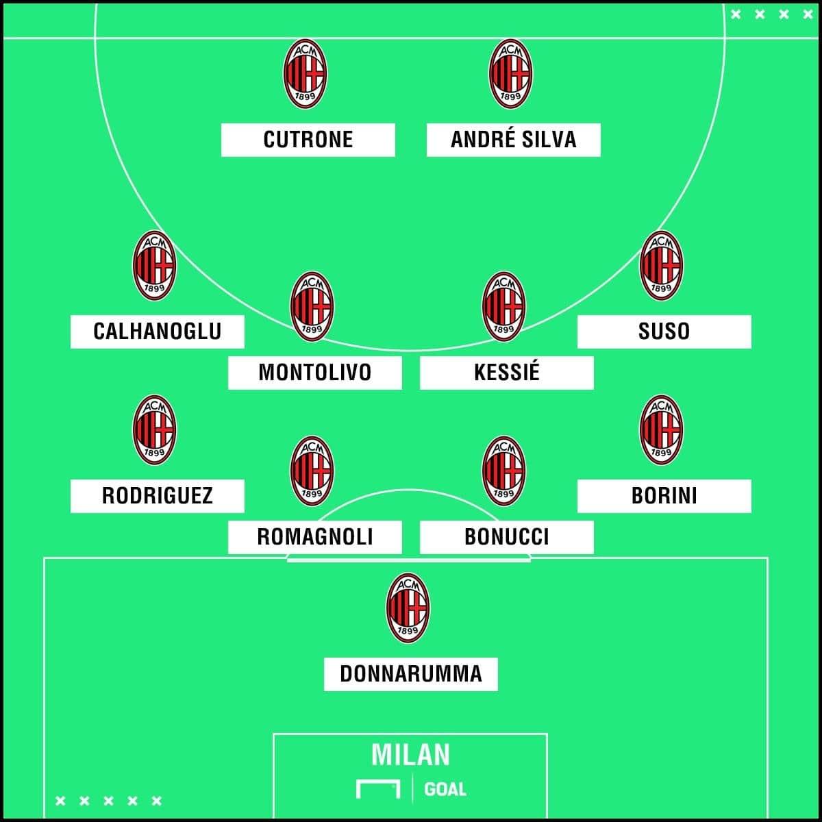 MILAN XI vs Arsenal