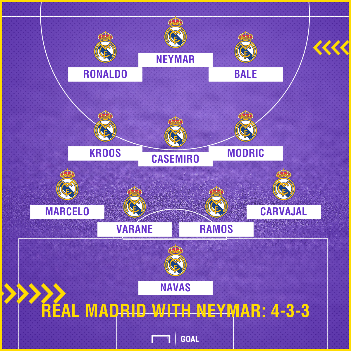 Real Madrid with Neymar 4-3-3