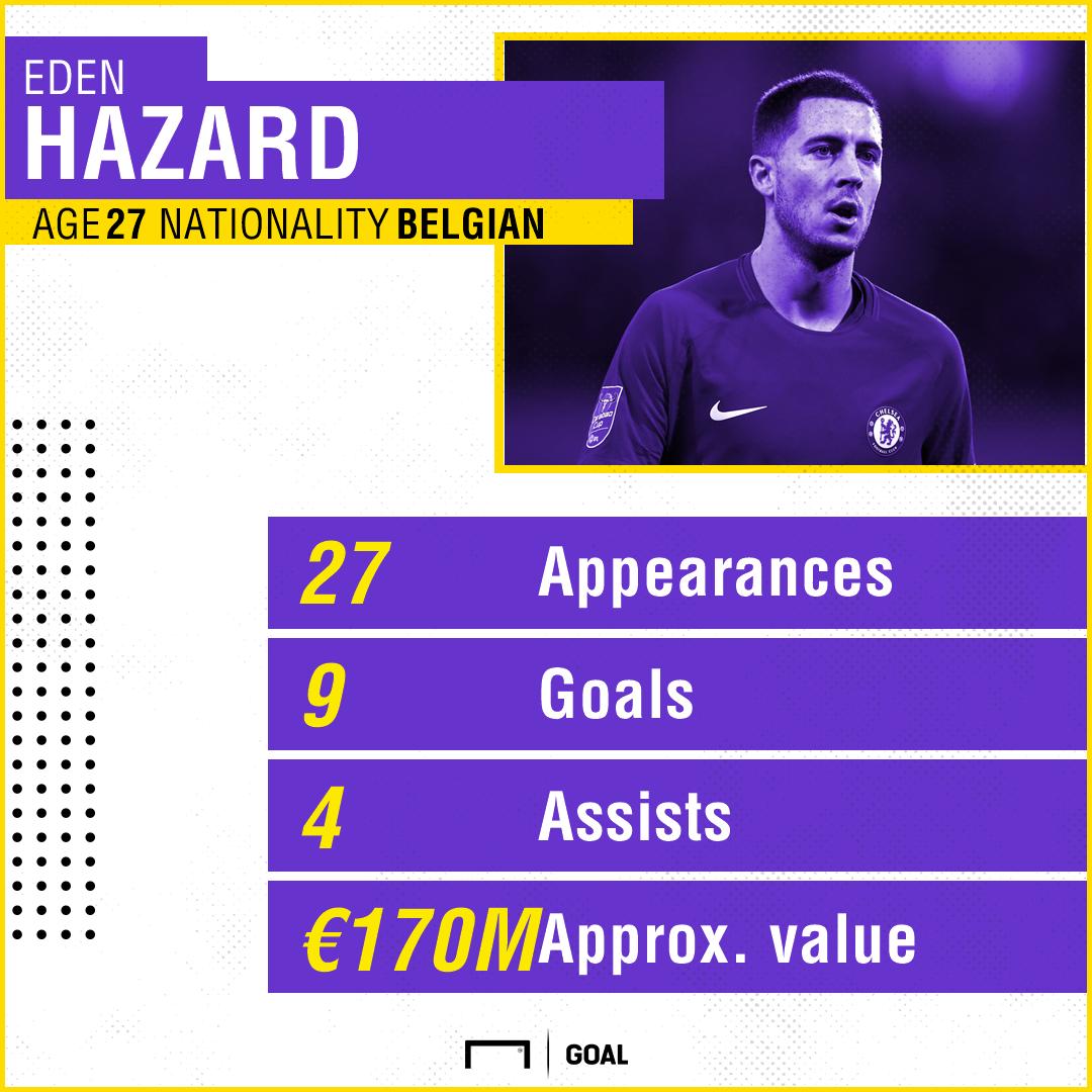 Eden Hazard graphic