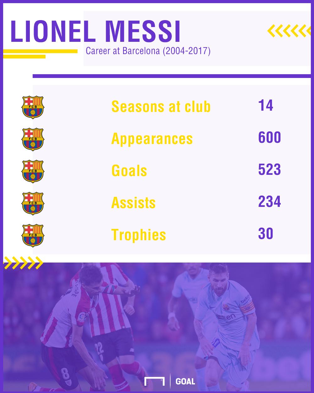 Messi stats Goal 50