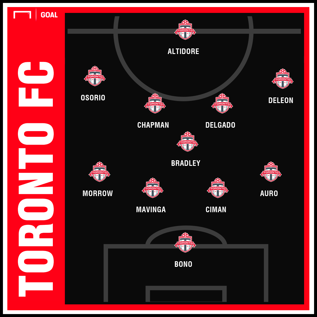 Toronto FC 2019 Lineup Projection