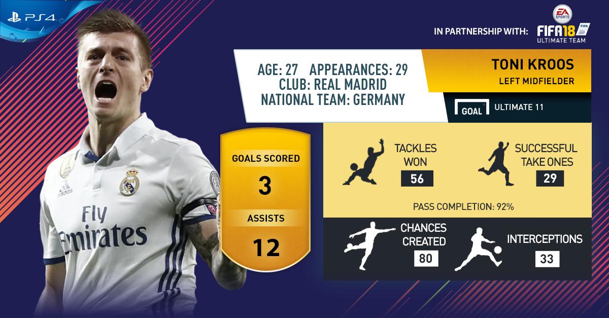 En TONI KROSS FIFA