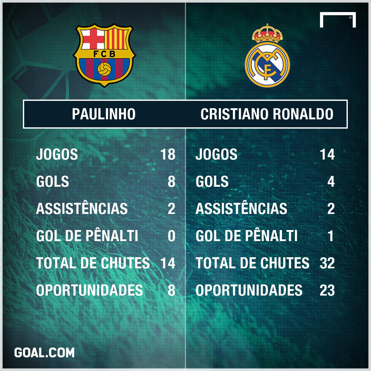 PS Paulinho e CR7