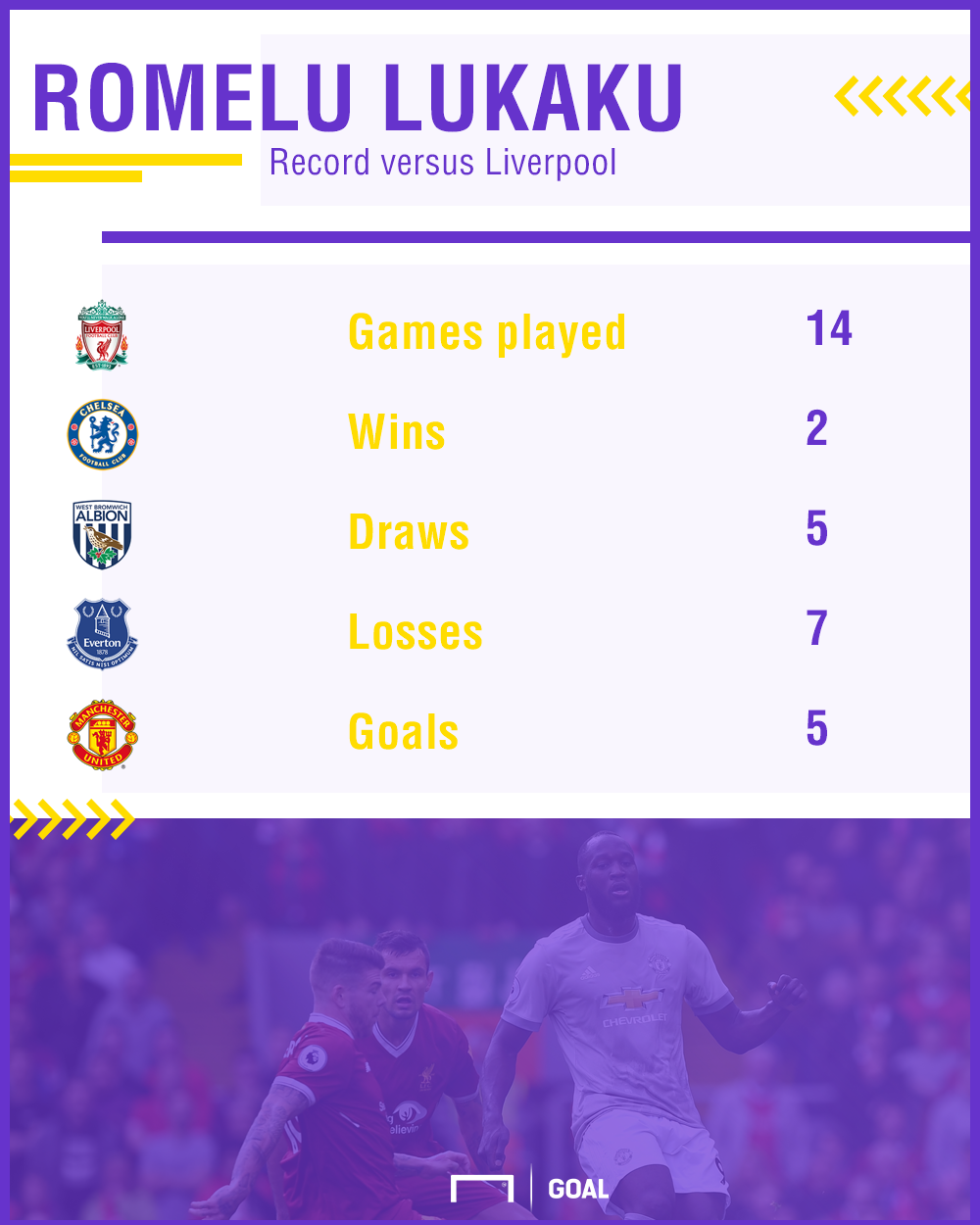 Romelu Lukaku record v Liverpool