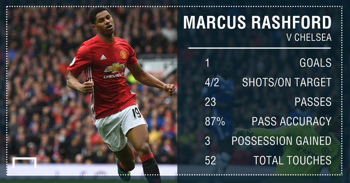 Marcus Rashford Manchester United v Chelsea