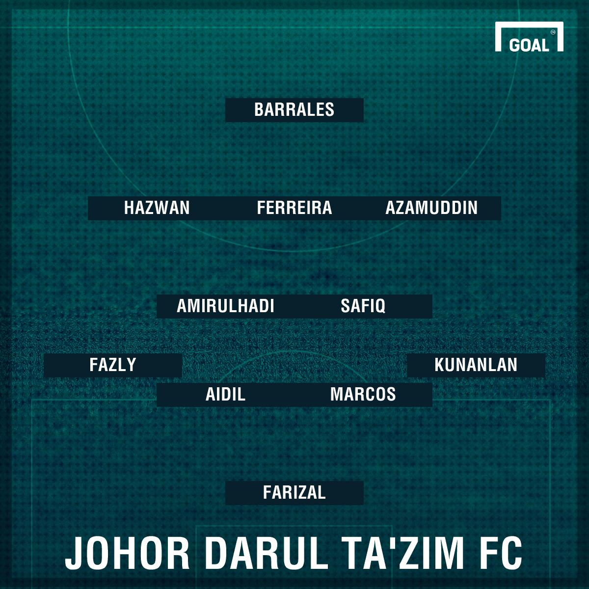JDT's likely first eleven against Bangkok United