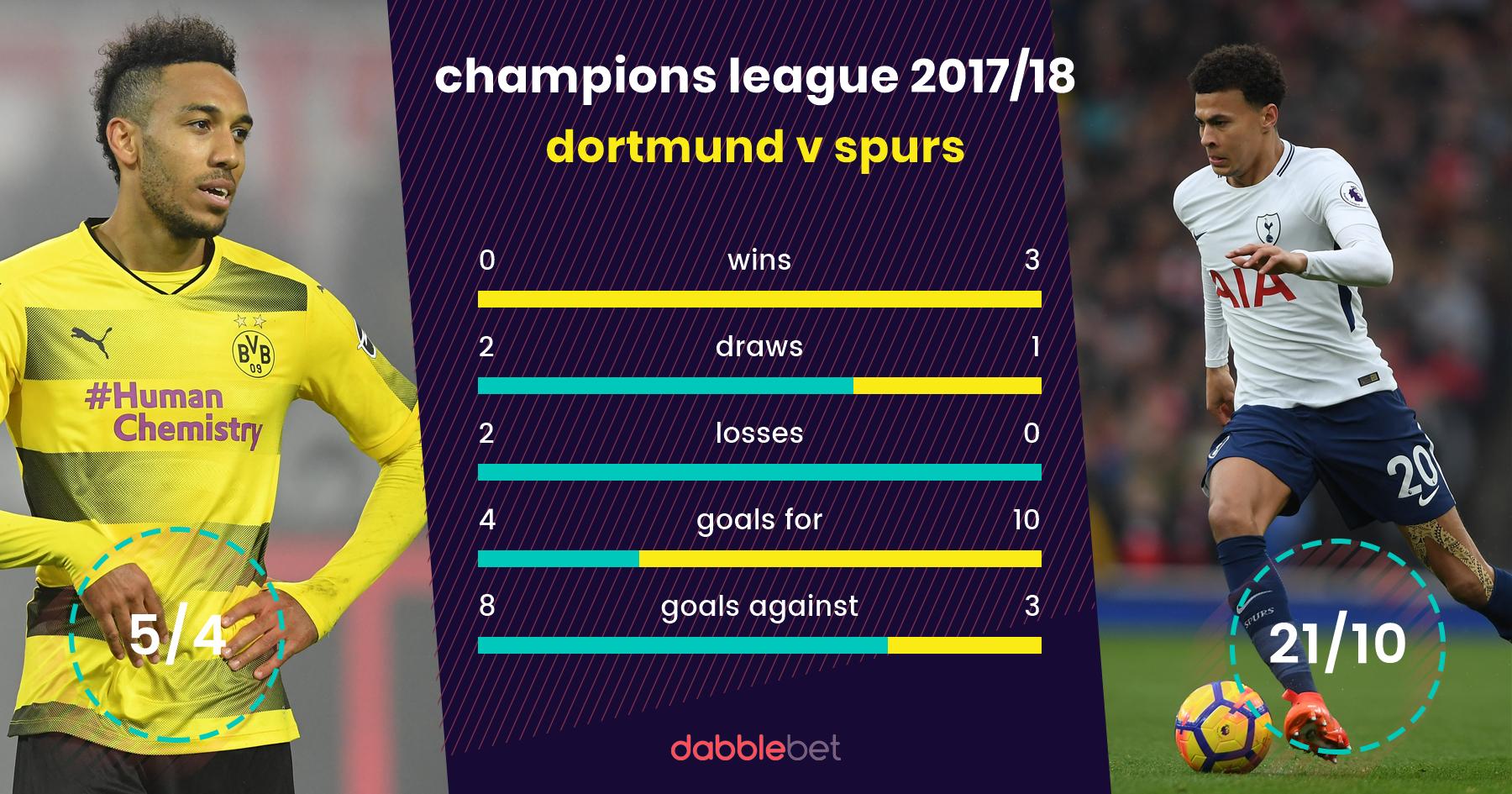 Dortmund spurs graphic