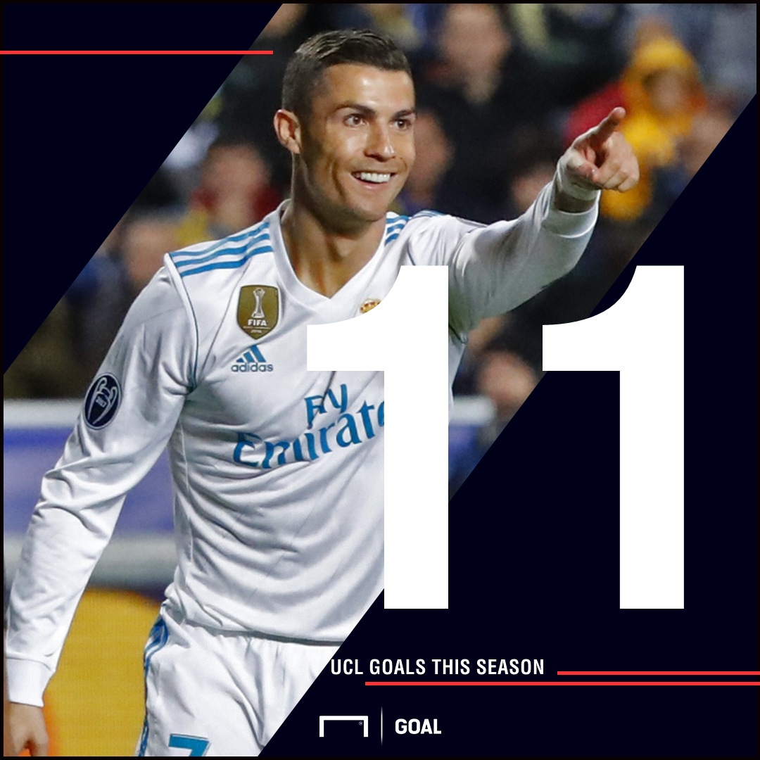 Ronaldo UCL goals graphic