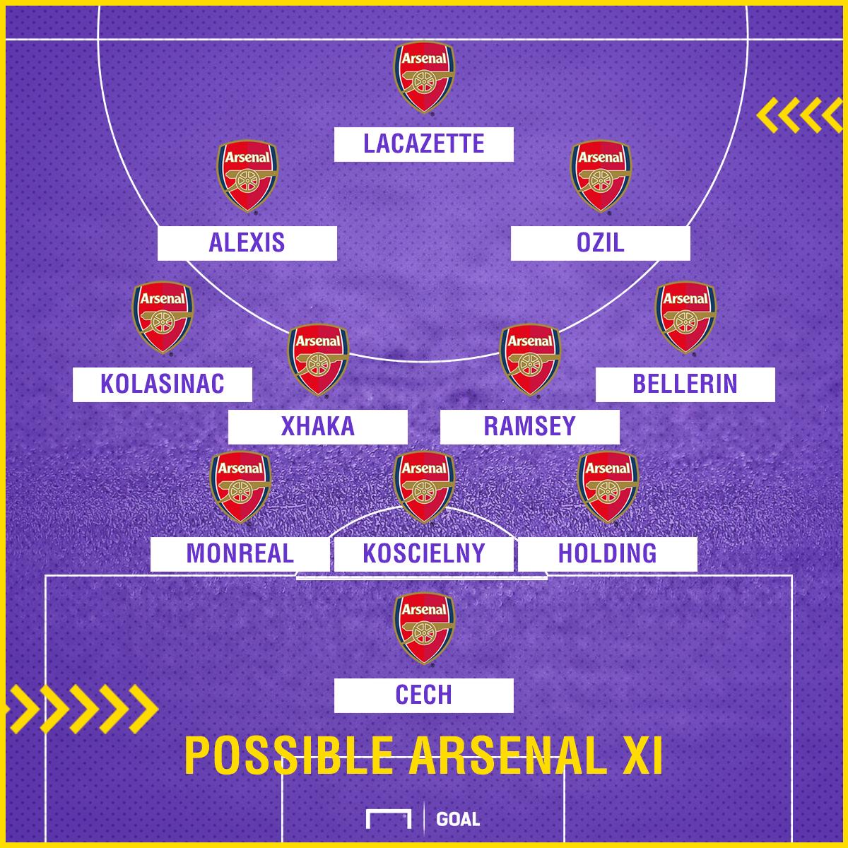Possible Arsenal XI