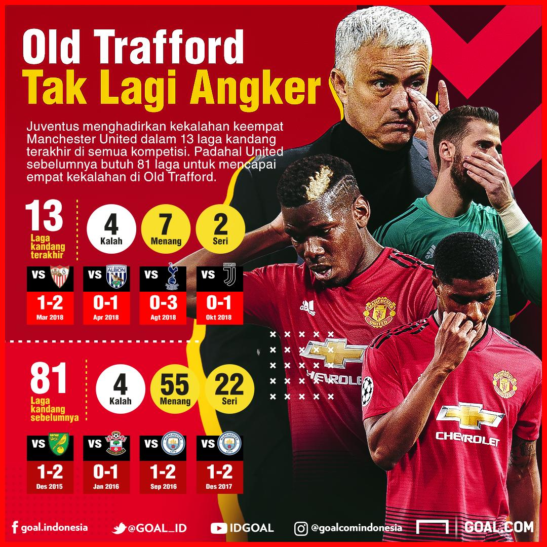 GFXID Old Trafford Tak Lagi Angker Manchester Untied