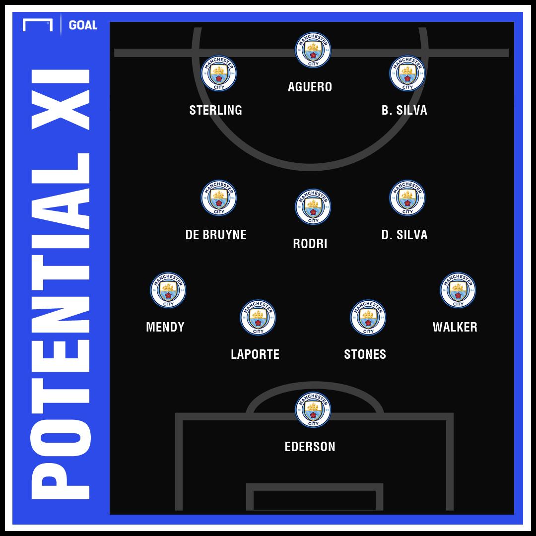 Manchester City Starting Lineup 2019 20