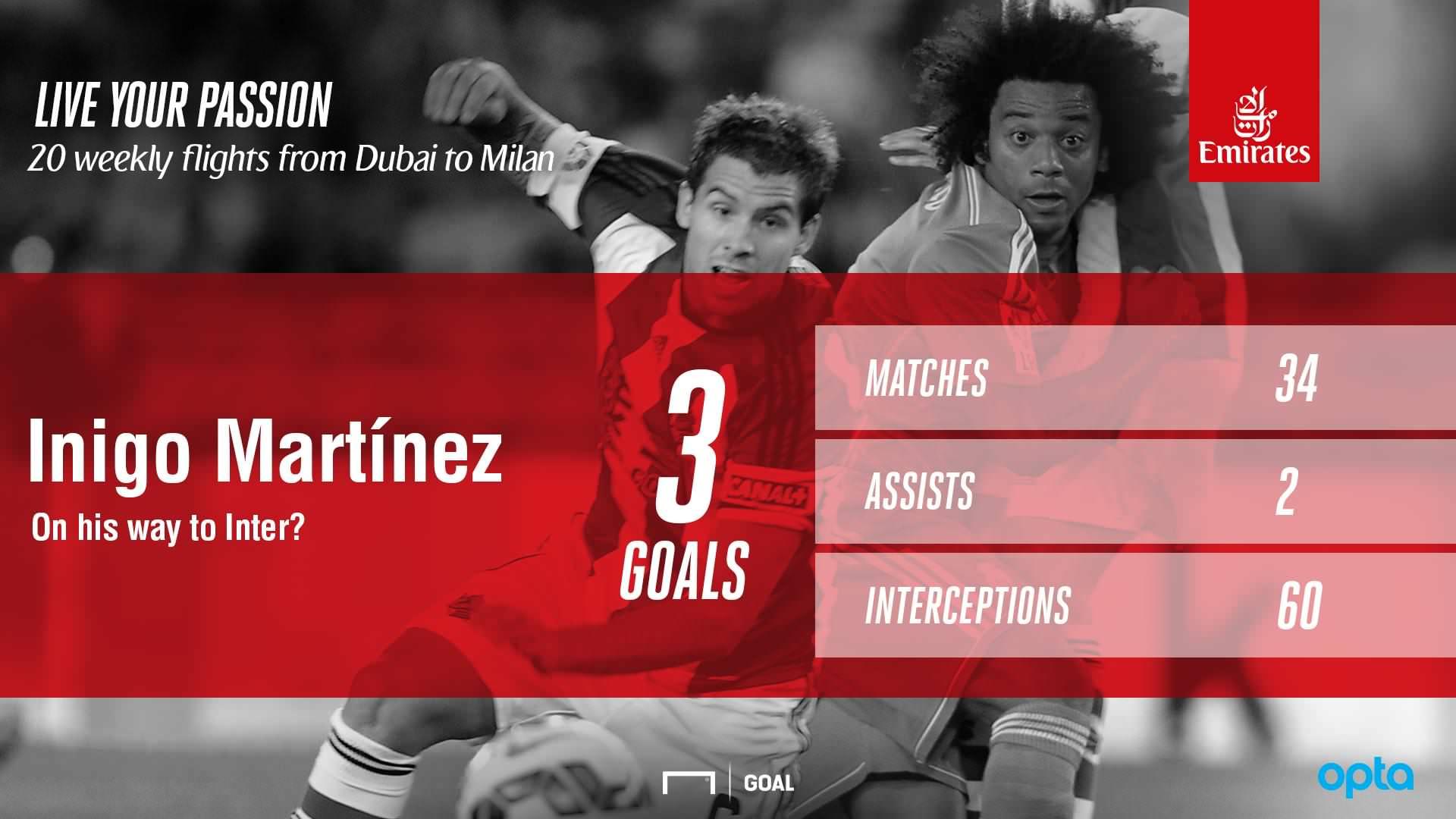 GFX Inigo Martinez stats