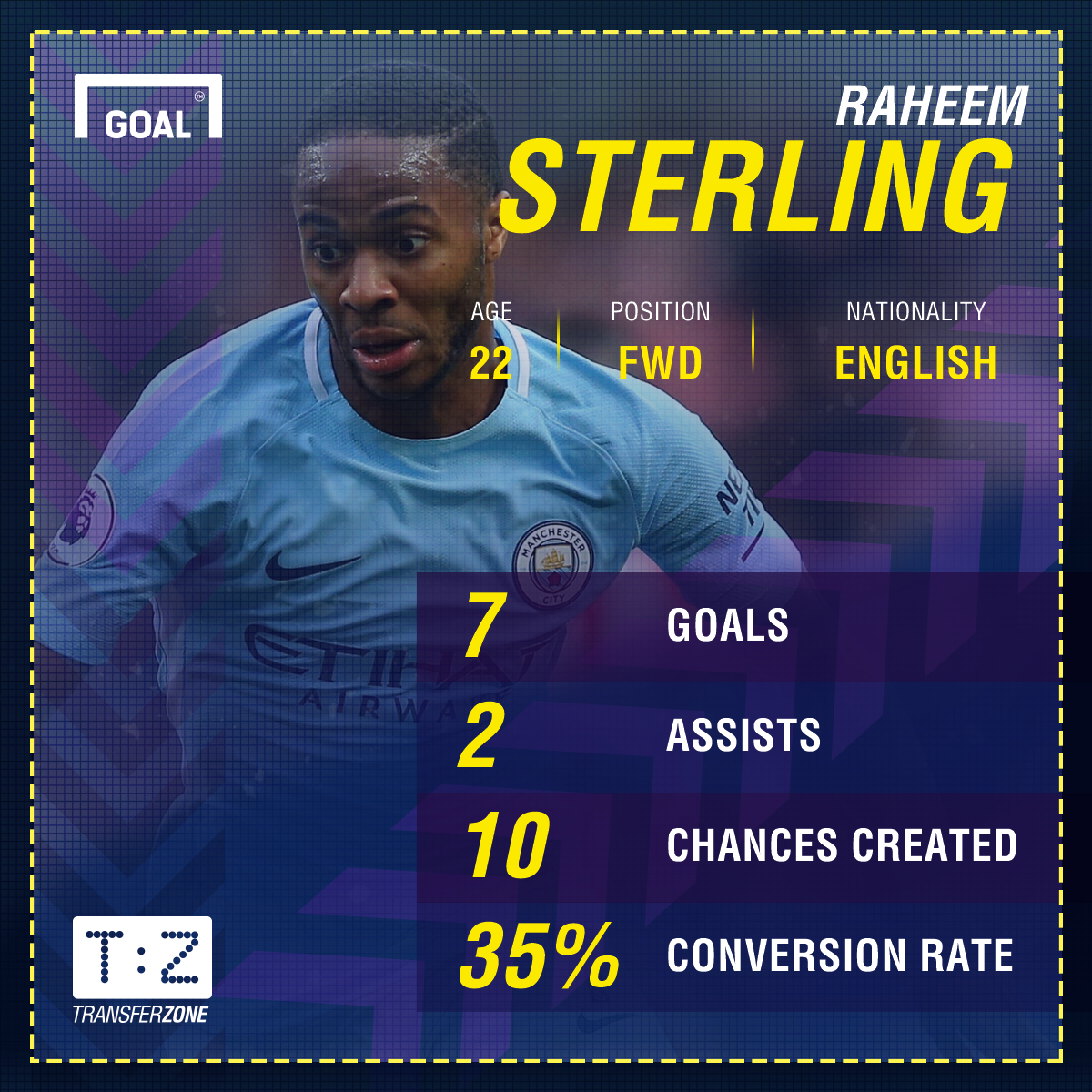 Raheem Sterling Manchester City stats October 14
