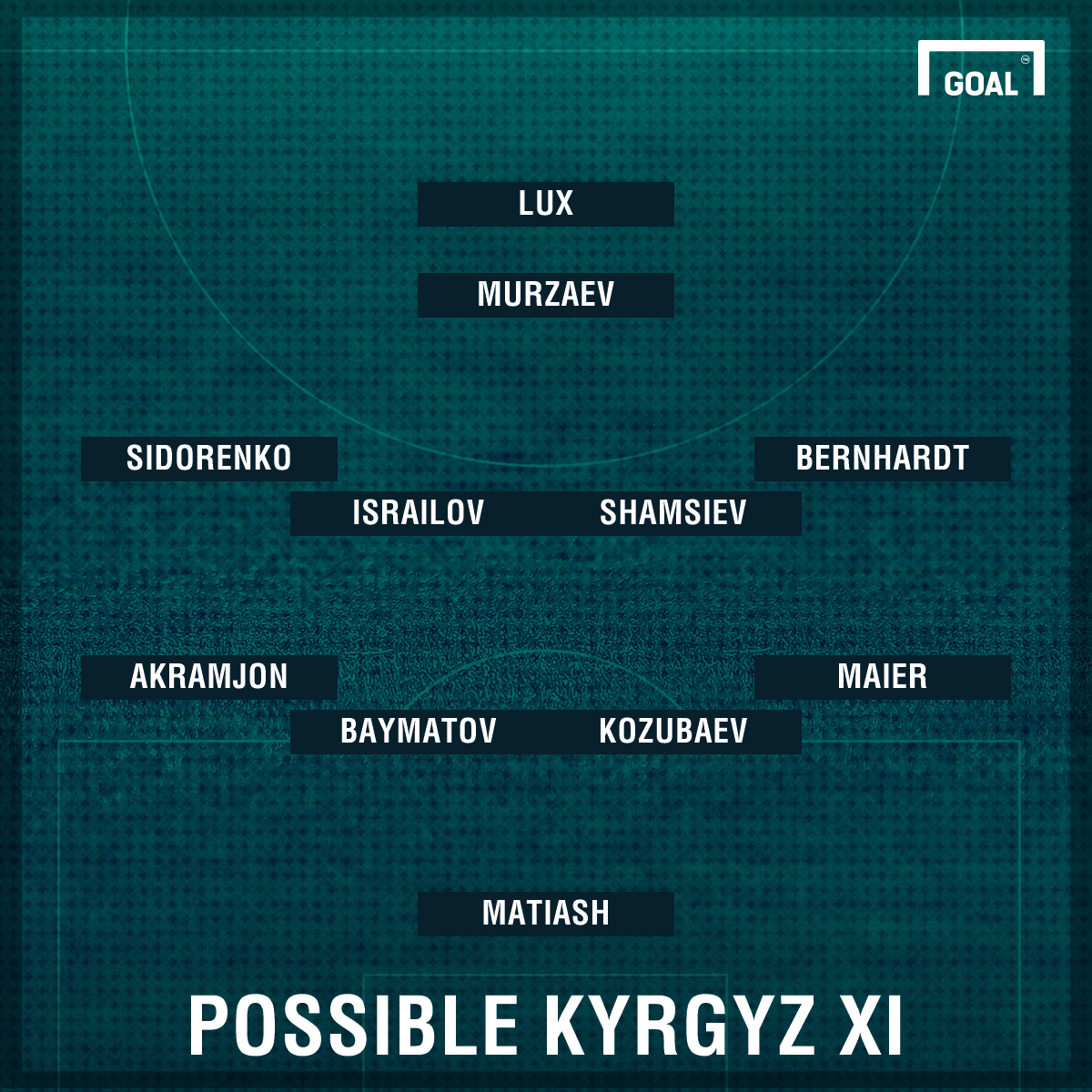 Possible Kyrgyztan XI India