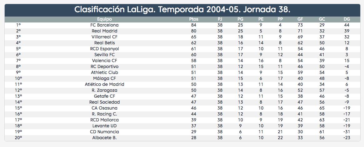 Jornada 38 LaLiga 2004-05
