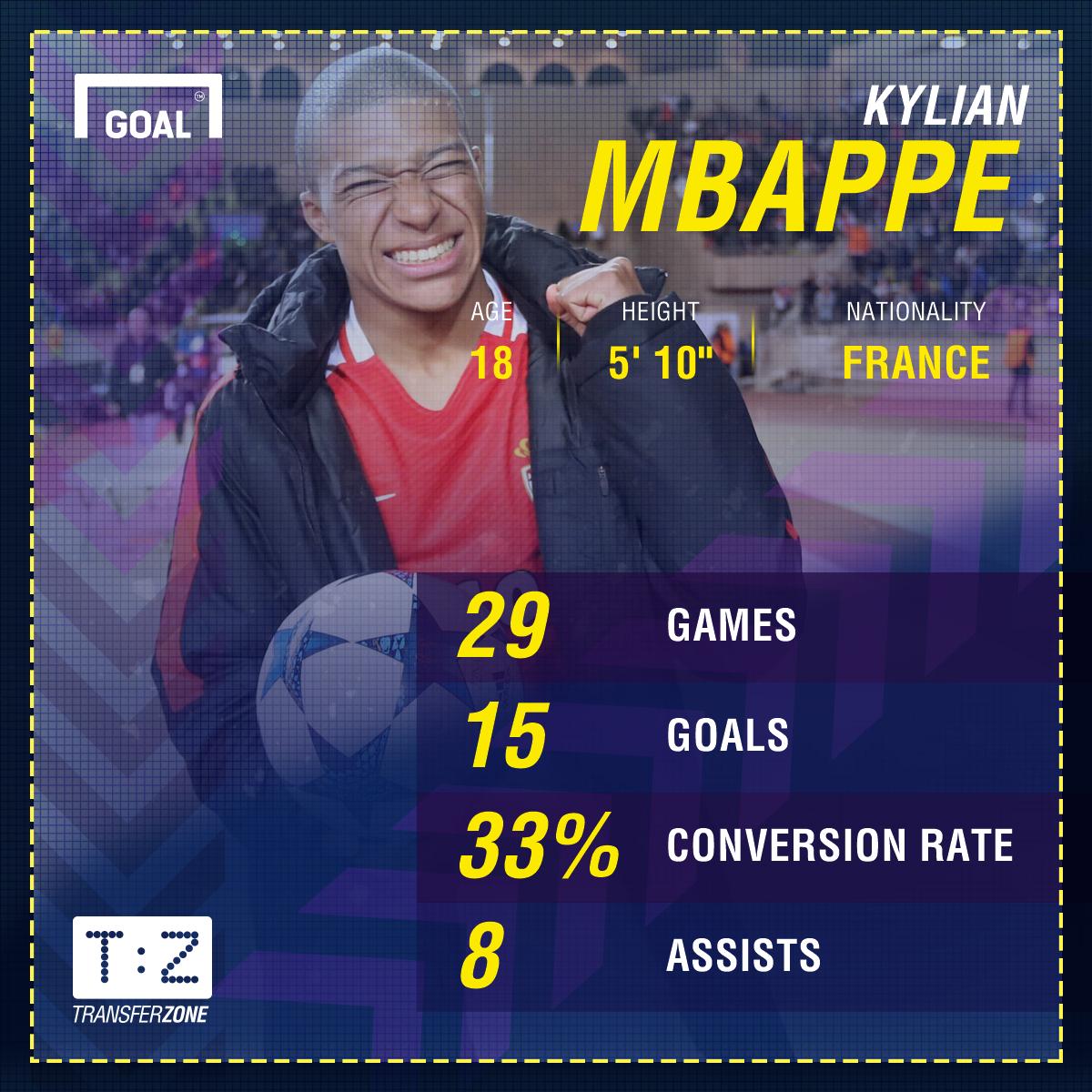 GFX Kylian Mbappe Monaco