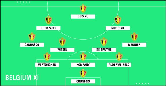 Predicted Belgium WC2018 XI