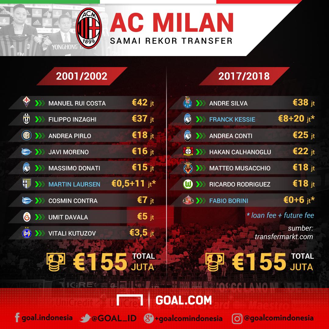 GFXID Rekor Transfer Milan