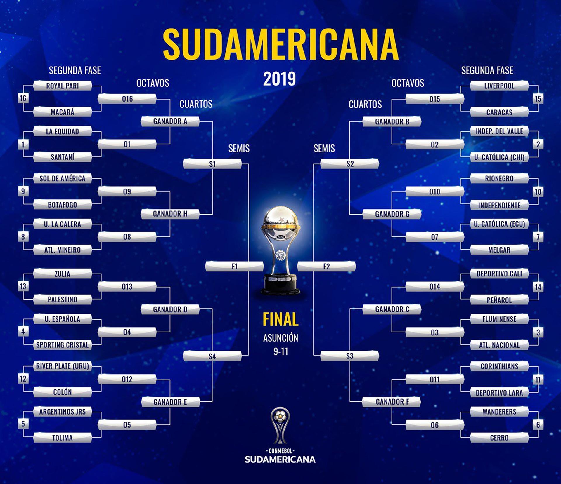 Copa Sudamericana 2019 Cuadro de Desarrollo