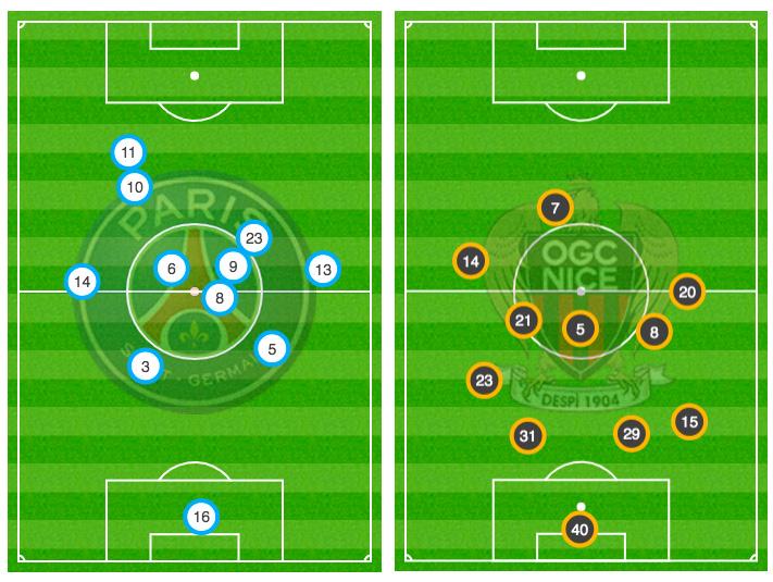 positions moyennes PSG-Nice