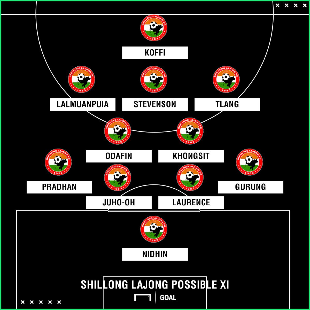 Shillong Lajong possible XI