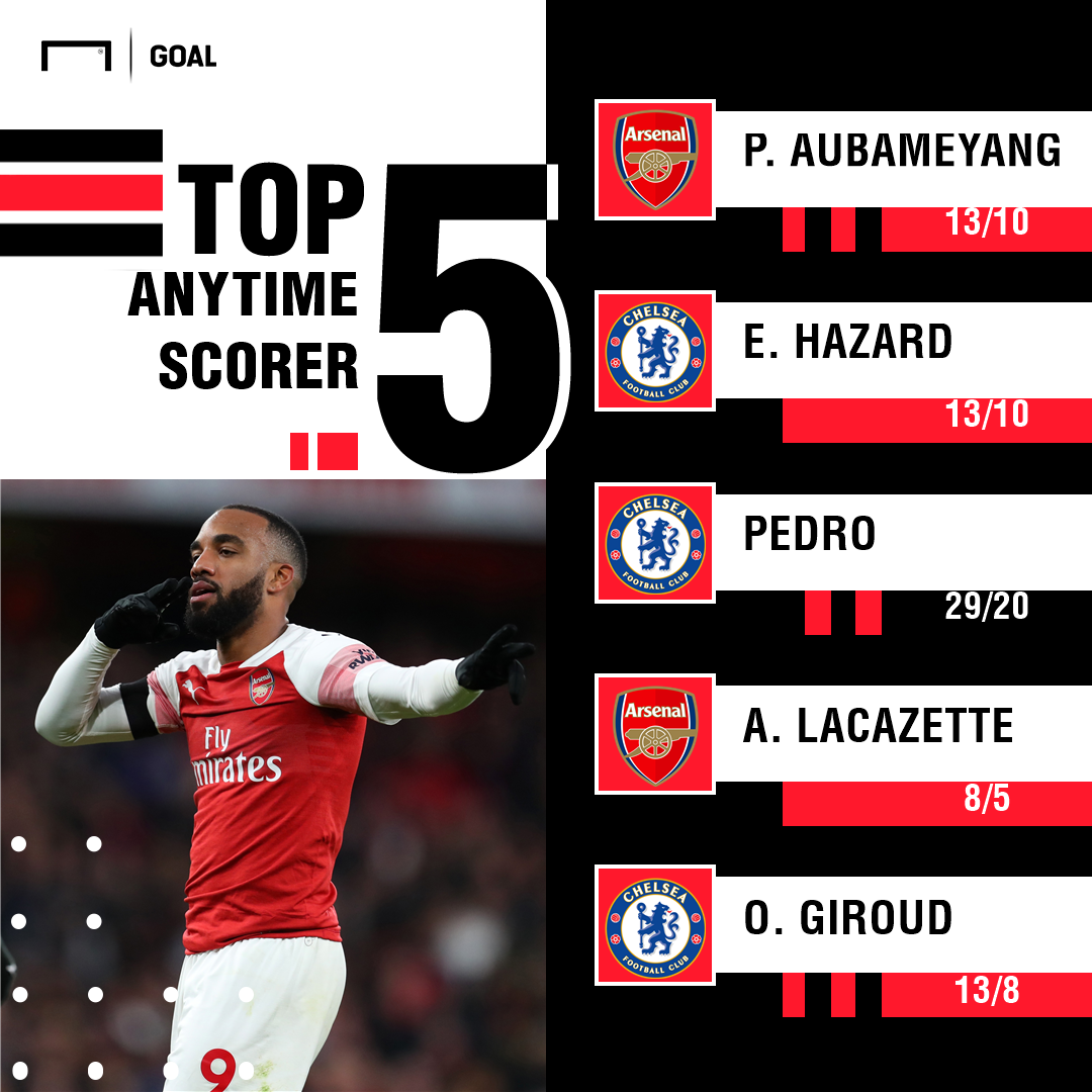 Arsenal Chelsea scorers graphic
