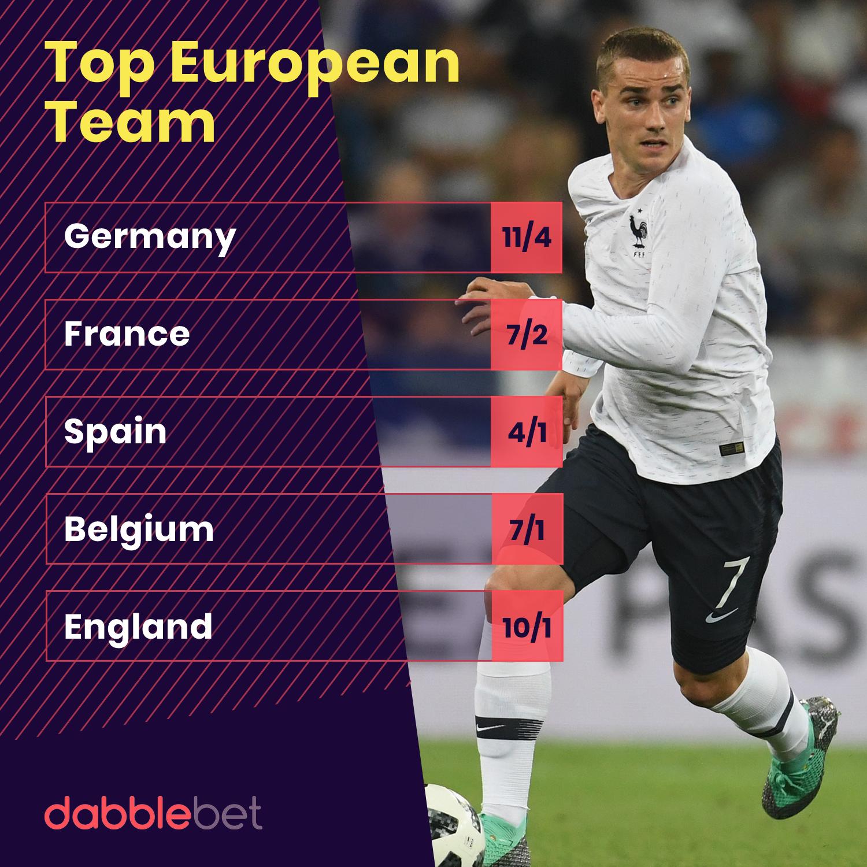 World Cup Top European Team odds from dabblebet