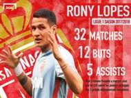 Rony Lopes PSG Monaco Infographie