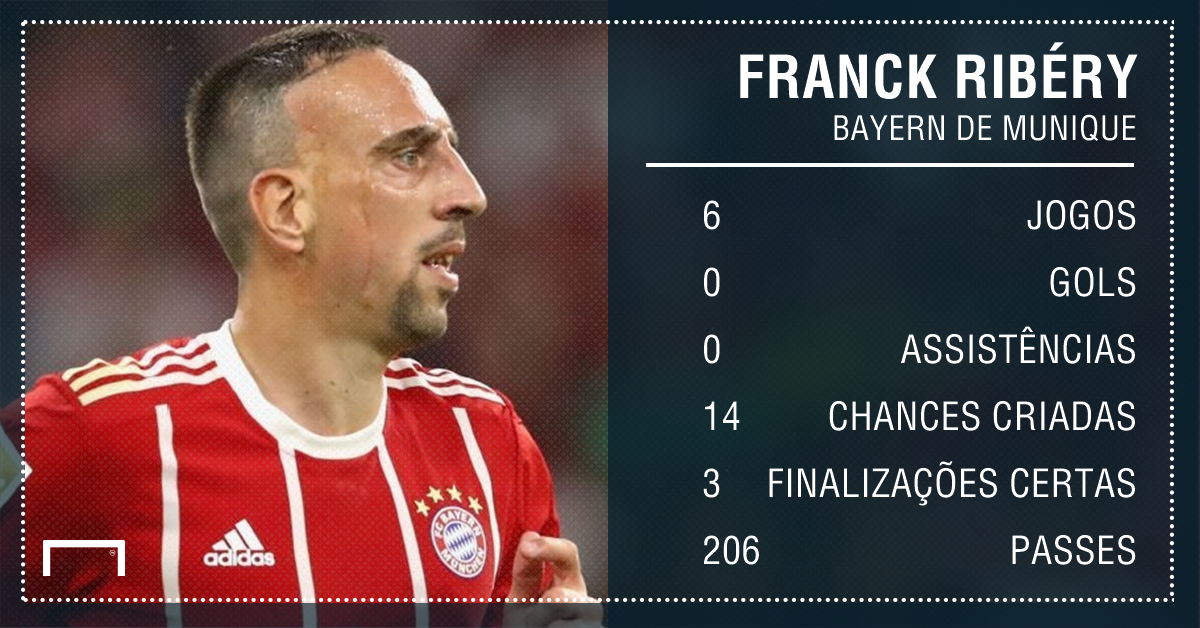 GFX Ribéry Bayern Bundesliga