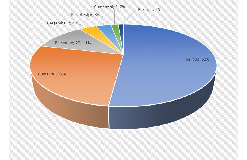 PFDK sevk sayıları/gün