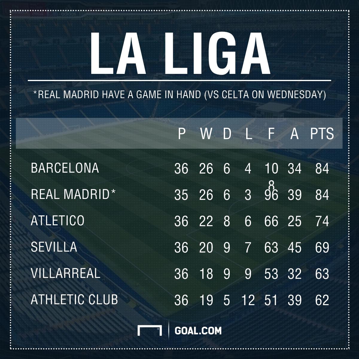 La Liga table graphic