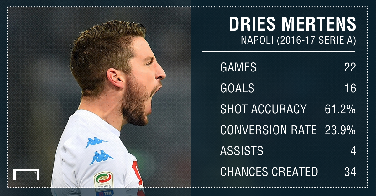 Dries Mertens GFX