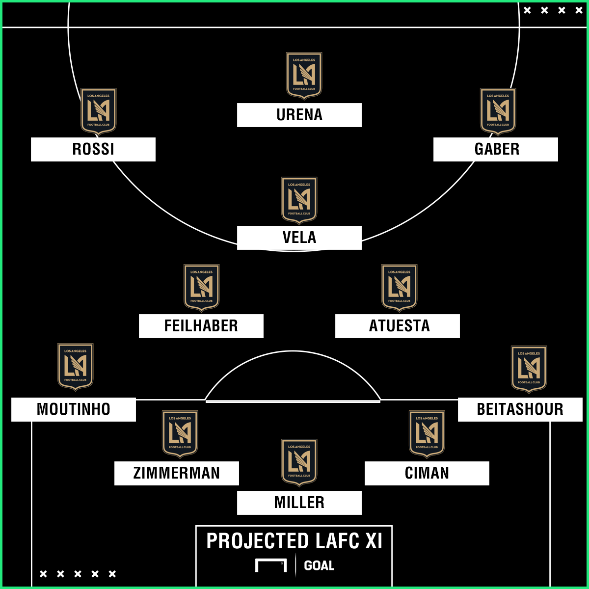 GFX 2018 LAFC Projected XI 02272018