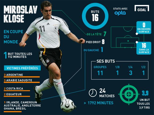 Infographie Klose