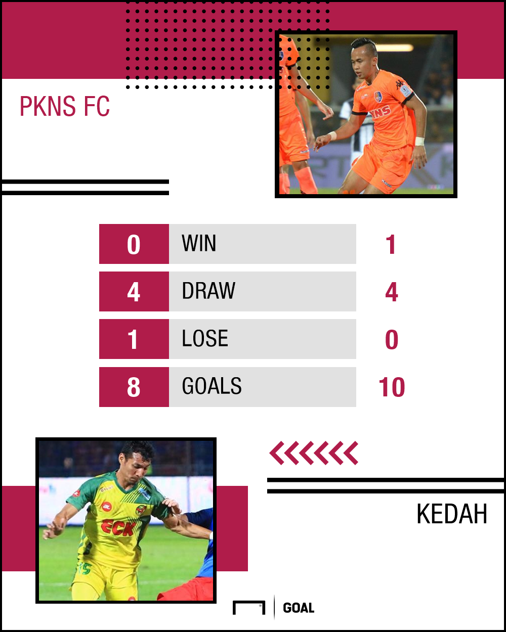 GFX PKNS Kedah H2H