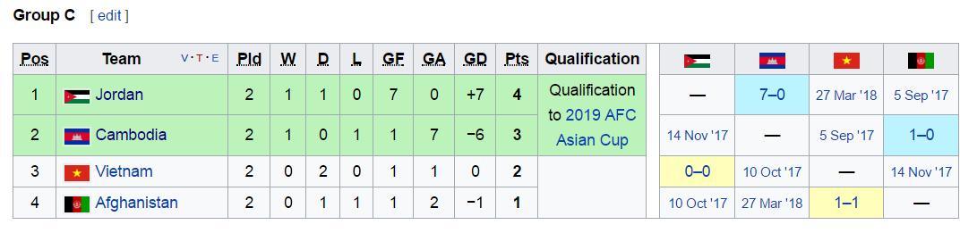 BXH và Lịch thi đấu bảng C Vòng loại Asian Cup 2019