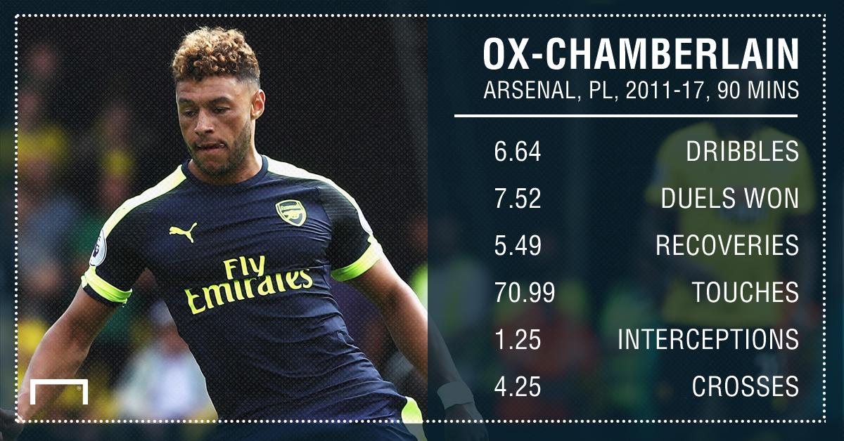 Alex Oxlade-Chamberlain Arsenal 11 17 90 mins
