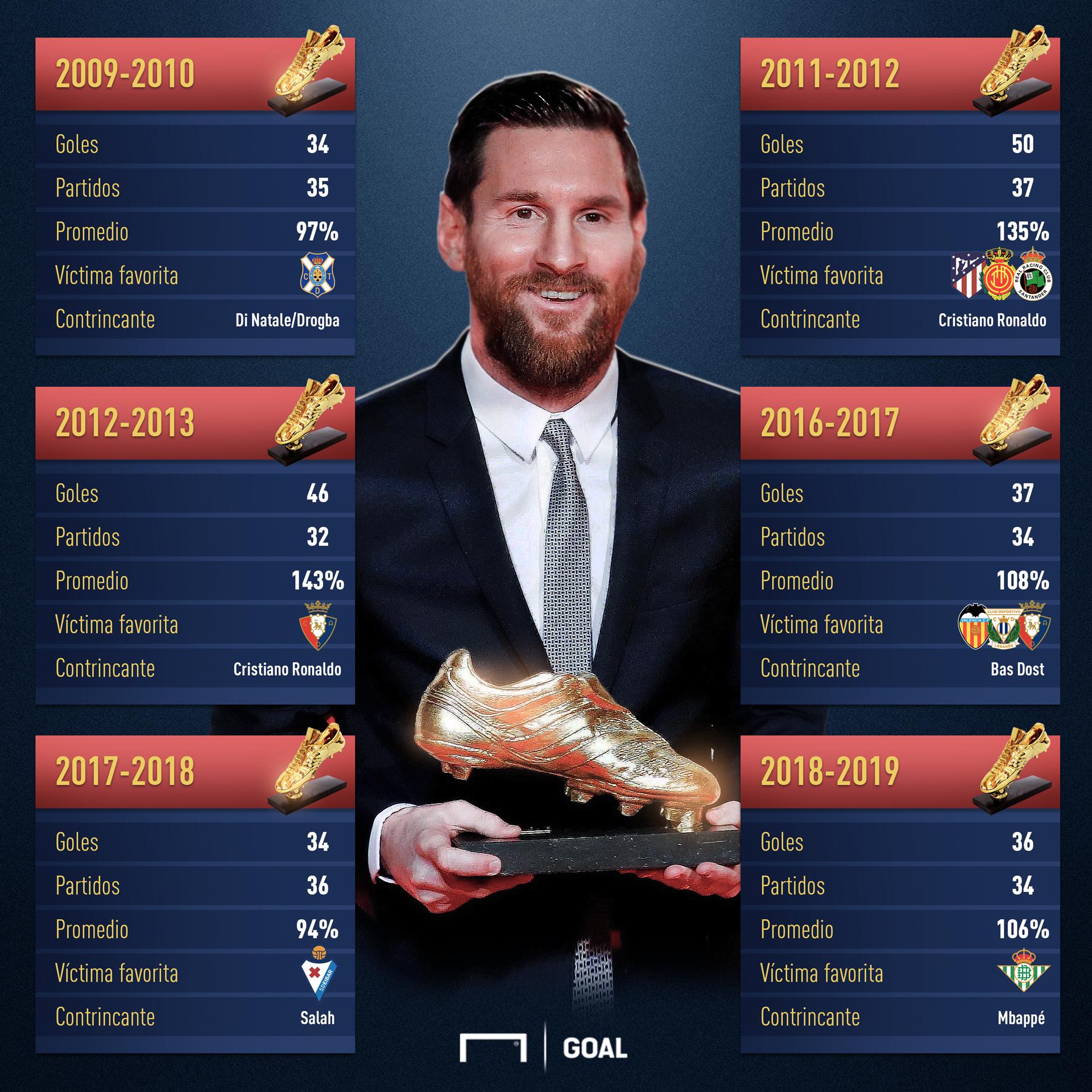Messi extiende su dominio en el arco rival — Bota de Oro