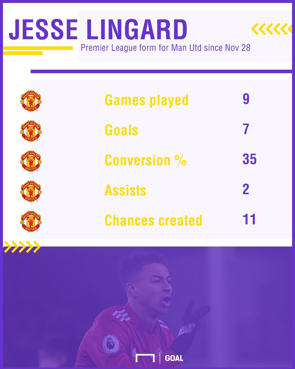 Jesse Lingard Manchester United form 050118